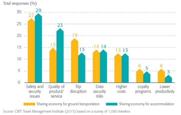 CWT Sharing Economy 2