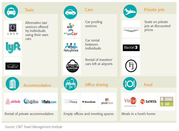 CWT Sharing Economy