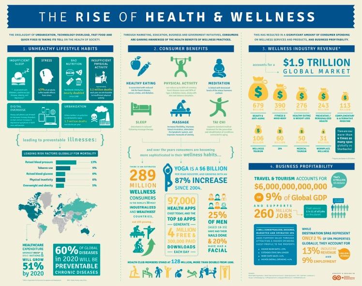 Wellness Tourism Infographic