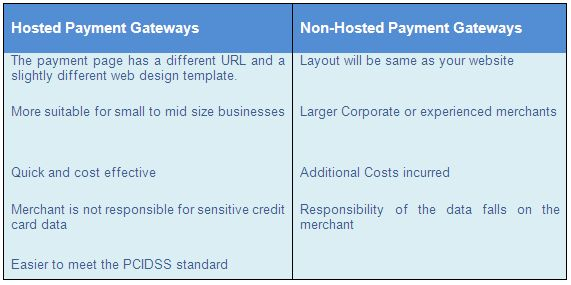 Hosted vs Non-Hosted Payment Gateways