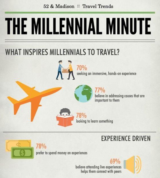 Millenial travel trends